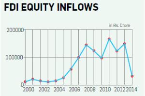 FDI-Equity