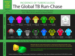 TB-CWC 2015 Infographic