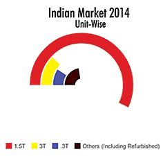 indian-markert-2014