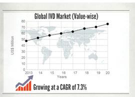 global-ivd