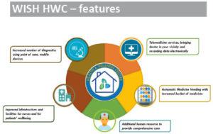 WISH HWC