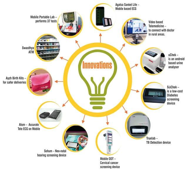 WISH Innovation
